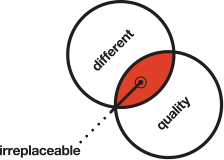 The different christchurch advertising agency marketing strategy and graphic design